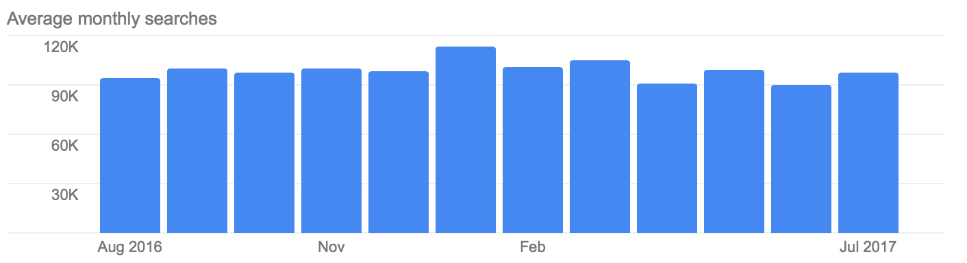 Number of monthly Kamagra searches on Google in the UK
